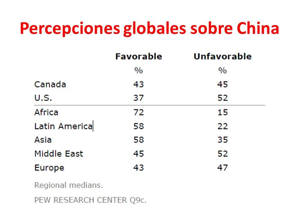 Percepciones globales sobre China