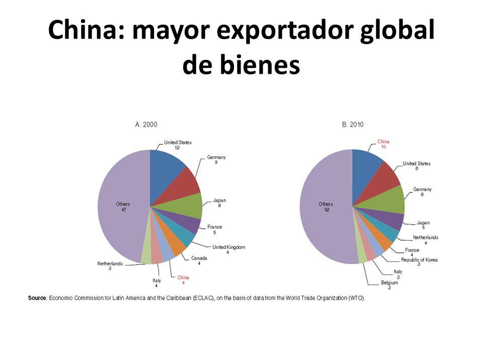 China: mayor exportador global de bienes