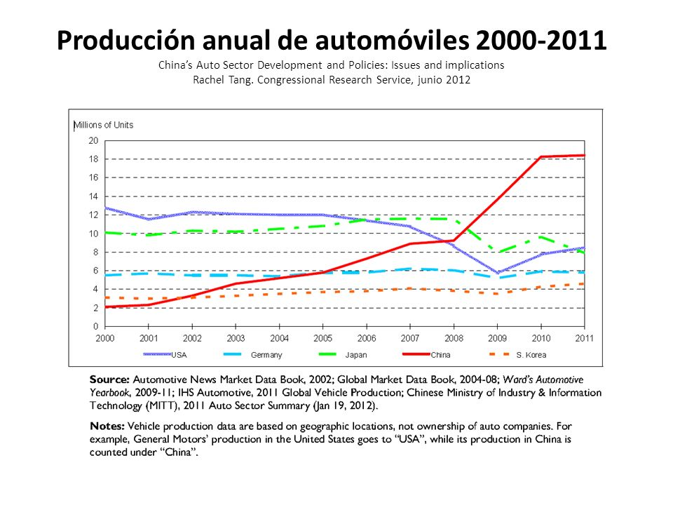 Producción anual de automóviles 2000-2011 Chinas Auto Sector Development and Policies: Issues and implications Rachel Tang.