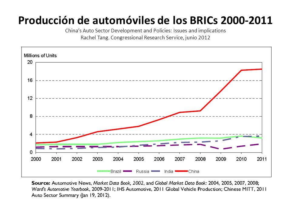 Producción de automóviles de los BRICs 2000-2011 Chinas Auto Sector Development and Policies: Issues and implications Rachel Tang.