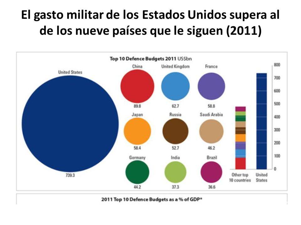 El gasto militar de los Estados Unidos supera al de los nueve países que le siguen (2011)