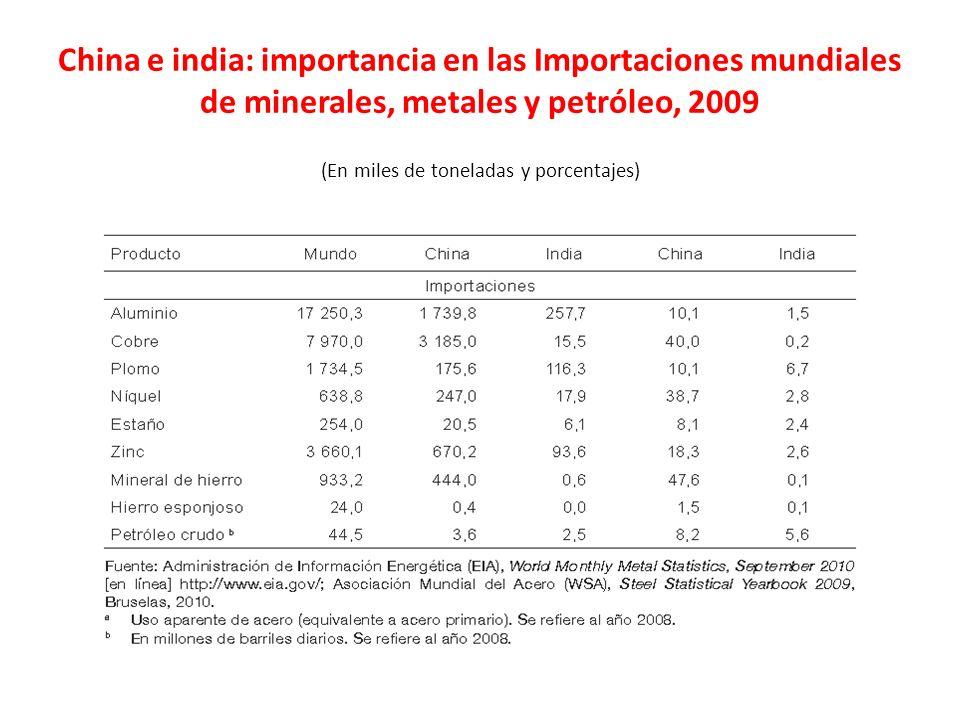 China e india: importancia en las Importaciones mundiales de minerales, metales y petróleo, 2009 (En miles de toneladas y porcentajes)
