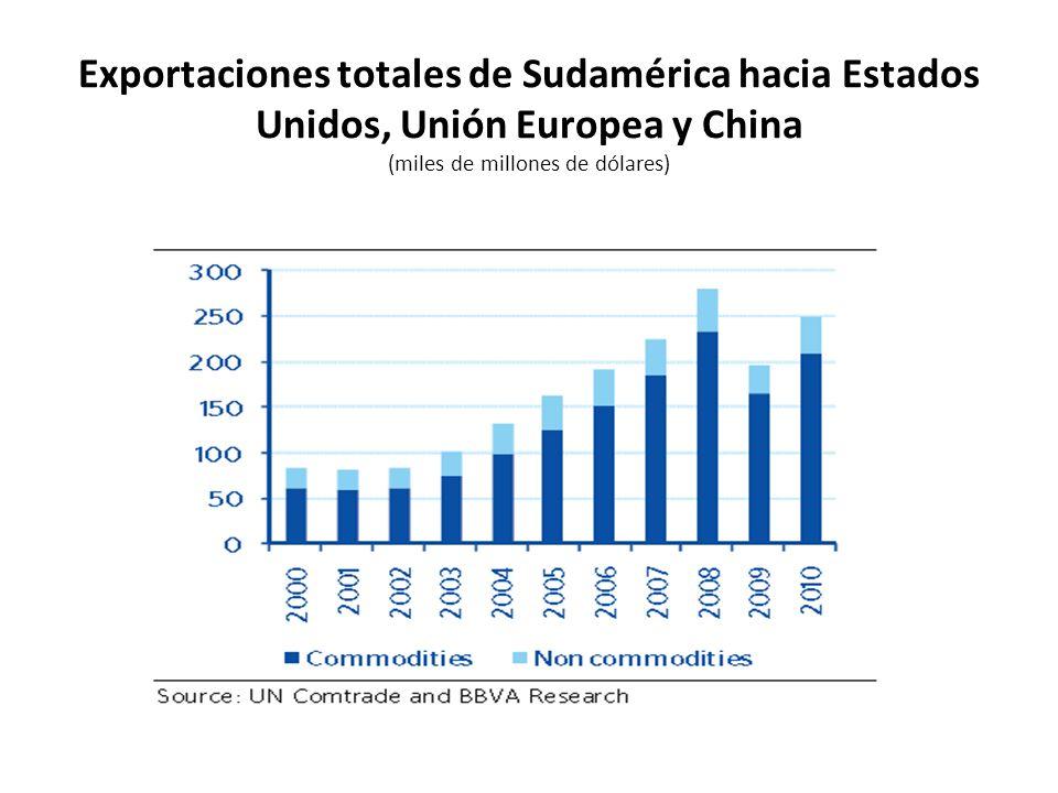 Exportaciones totales de Sudamérica hacia Estados Unidos, Unión Europea y China (miles de millones de dólares)