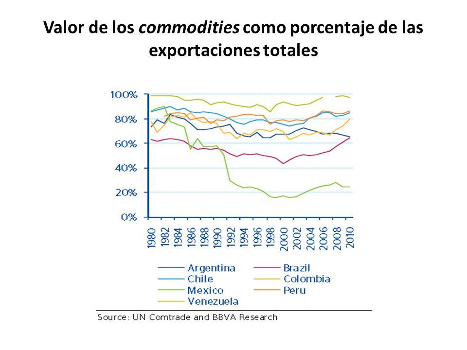 Valor de los commodities como porcentaje de las exportaciones totales