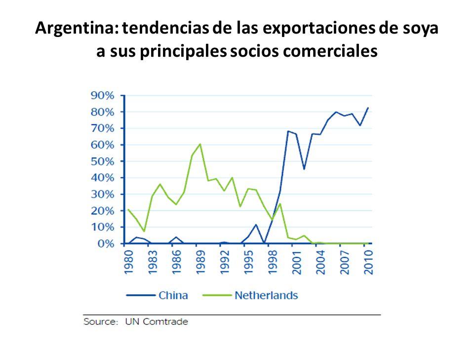 Argentina: tendencias de las exportaciones de soya a sus principales socios comerciales