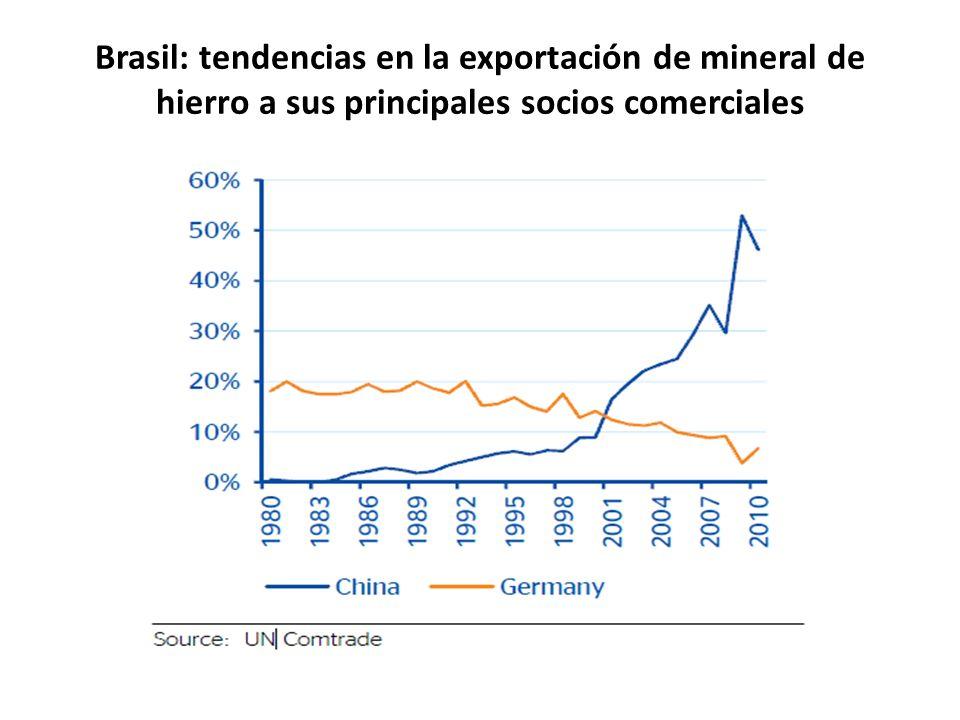 Brasil: tendencias en la exportación de mineral de hierro a sus principales socios comerciales