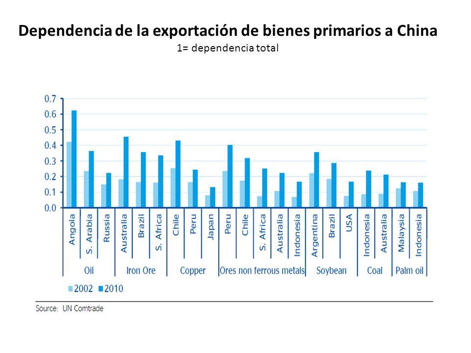 Dependencia de la exportación de bienes primarios a China 1= dependencia total
