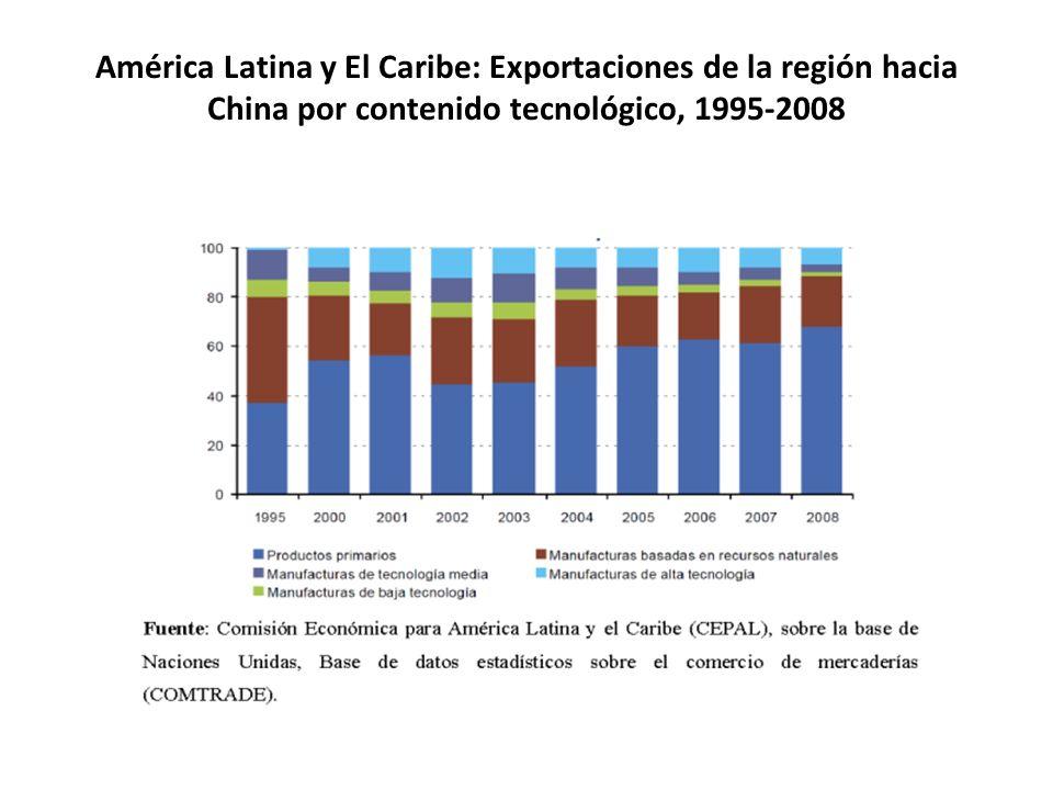 América Latina y El Caribe: Exportaciones de la región hacia China por contenido tecnológico, 1995-2008