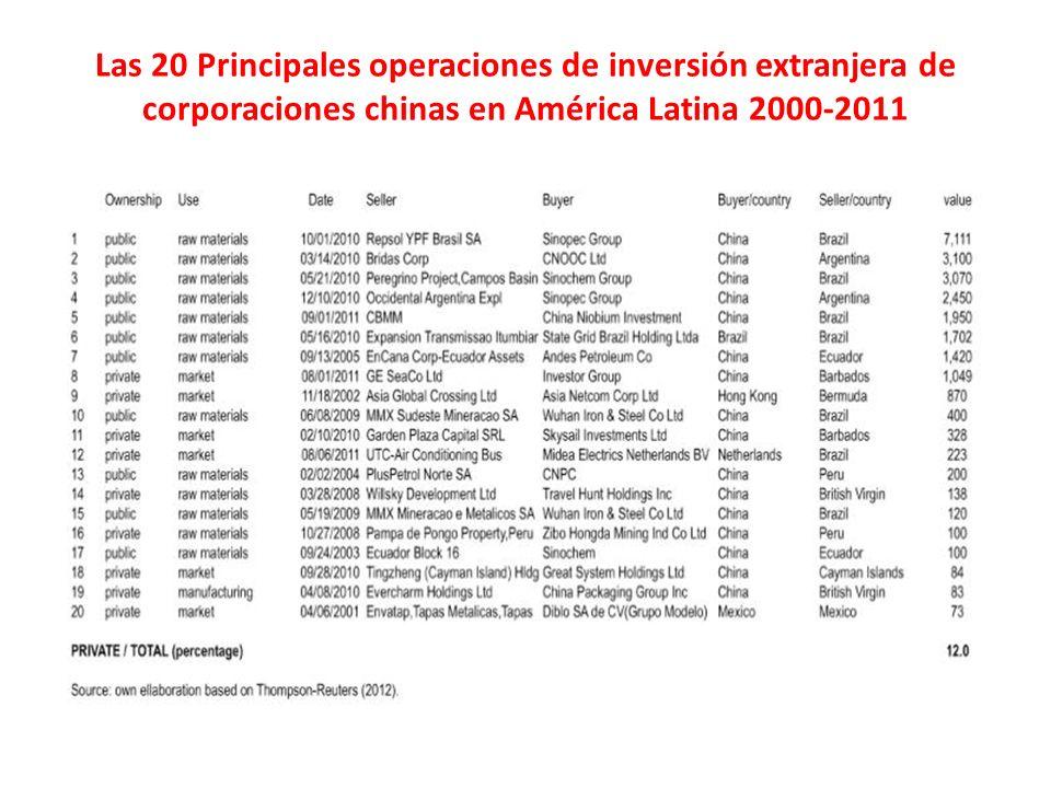 Las 20 Principales operaciones de inversión extranjera de corporaciones chinas en América Latina 2000-2011