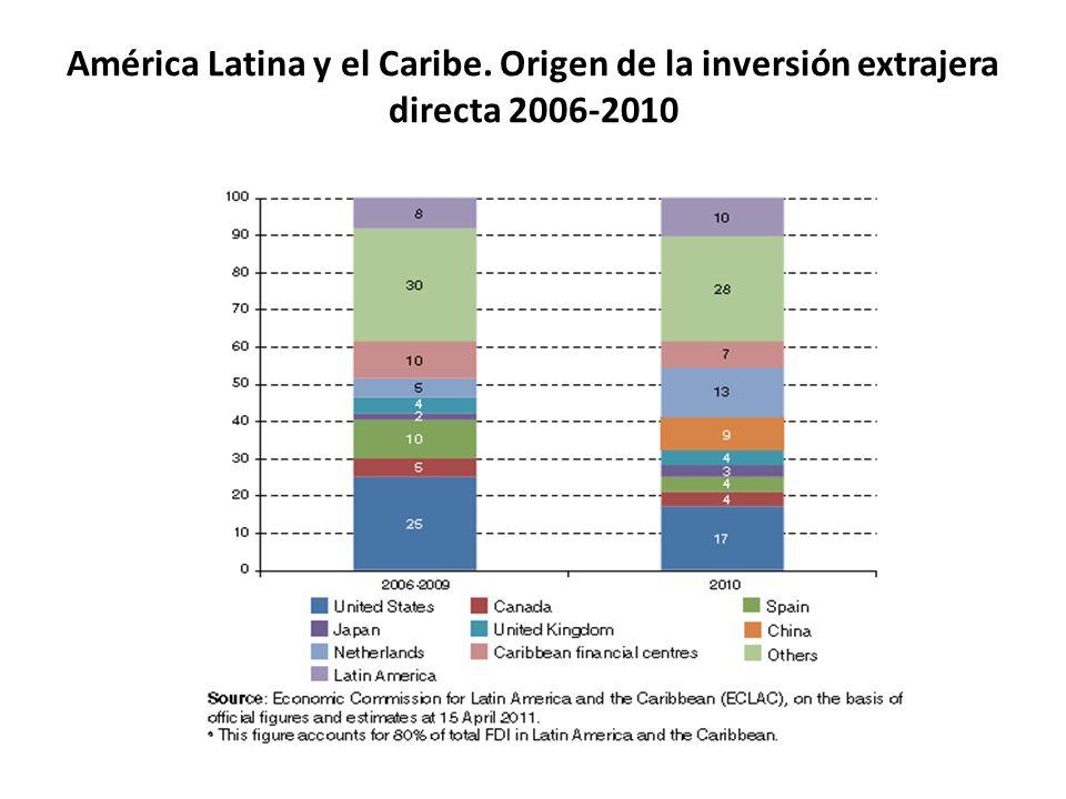 América Latina y el Caribe. Origen de la inversión extrajera directa 2006-2010