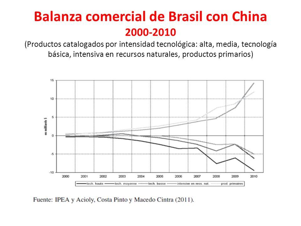 Balanza comercial de Brasil con China 2000-2010 (Productos catalogados por intensidad tecnológica: alta, media, tecnología básica, intensiva en recursos naturales, productos primarios)