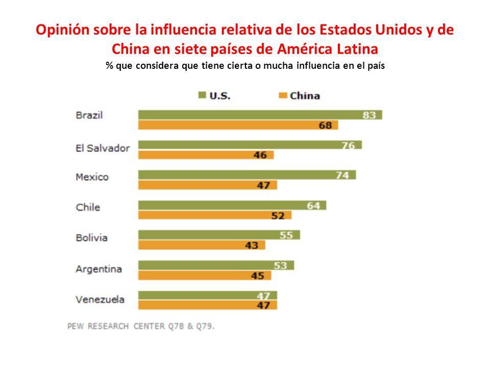 Opinión sobre la influencia relativa de los Estados Unidos y de China en siete países de América Latina % que considera que tiene cierta o mucha influencia en el país