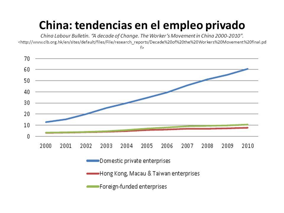 China: tendencias en el empleo privado China Labour Bulletin.