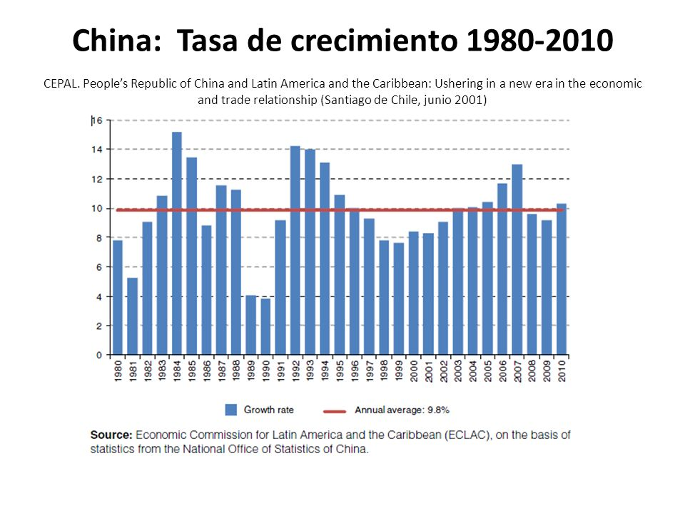 El peso histórico relativo de las diferentes regiones del mundo en la economía global Basado en datos de: OECD.