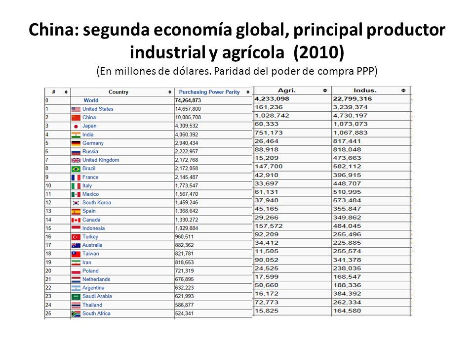 China: participación en el consumo mundial de algunos productos Básicos agrícolas, metales y petróleo, 2000 frente a 2009 (En porcentajes)