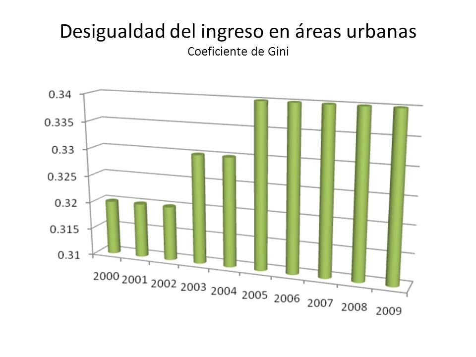 Desigualdad del ingreso en áreas urbanas Coeficiente de Gini