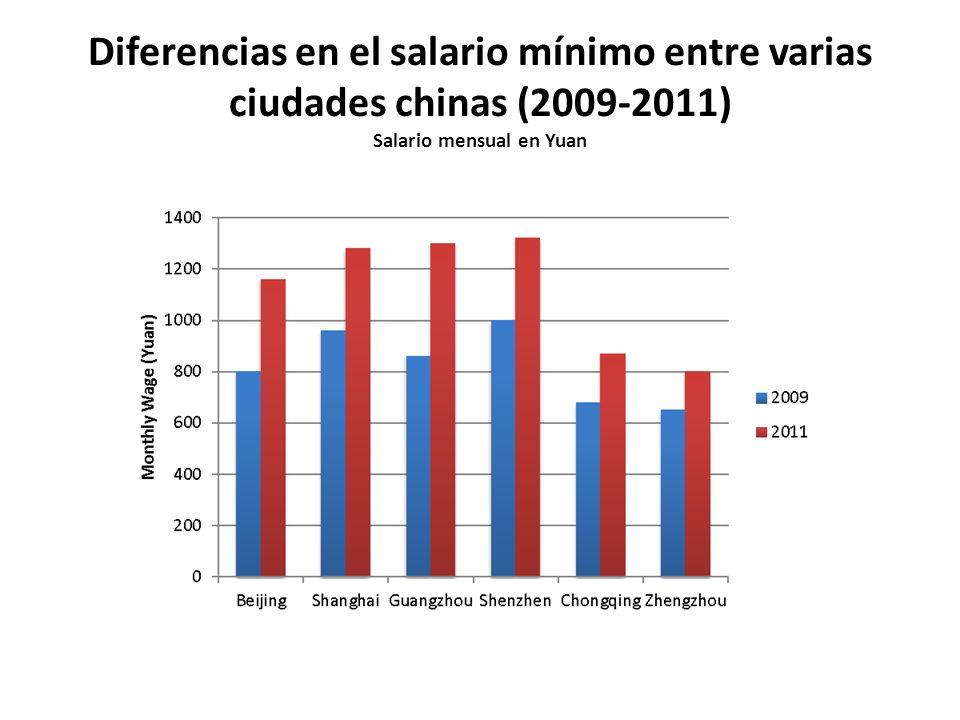 Diferencias en el salario mínimo entre varias ciudades chinas (2009-2011) Salario mensual en Yuan