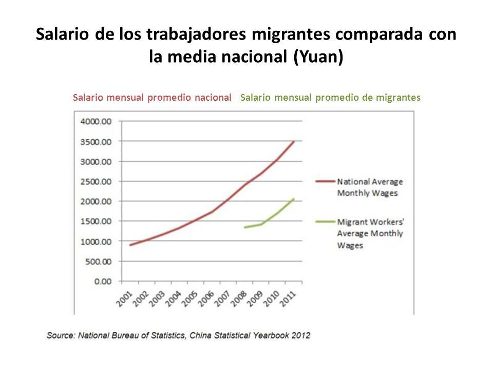 Salario de los trabajadores migrantes comparada con la media nacional (Yuan) Salario mensual promedio nacional Salario mensual promedio de migrantes
