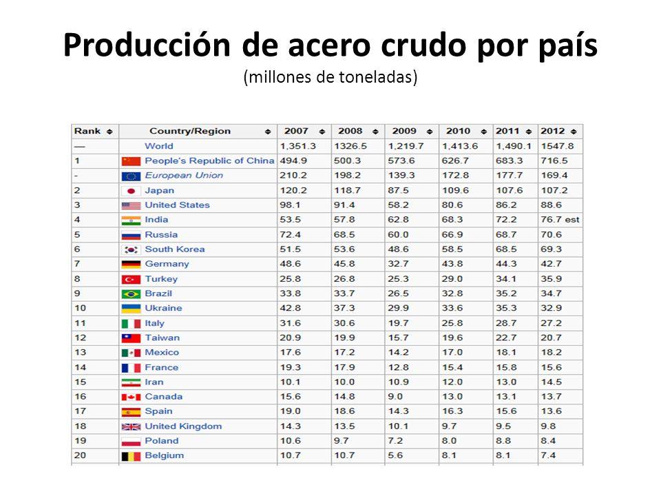 Producción de acero crudo por país (millones de toneladas)