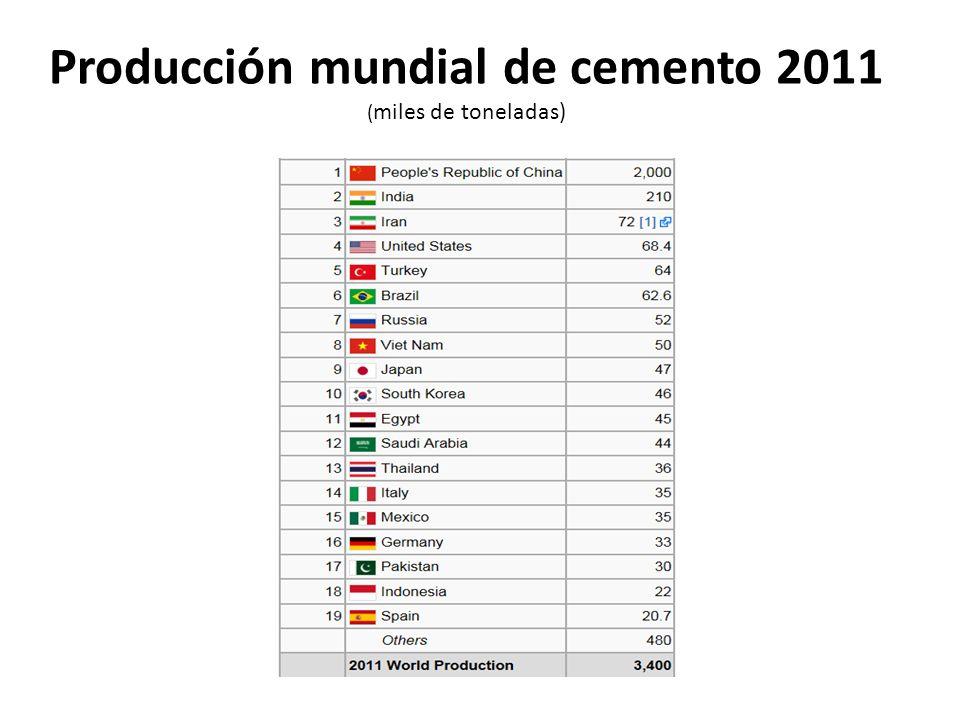 Importación y exportación de petróleo crudo por región