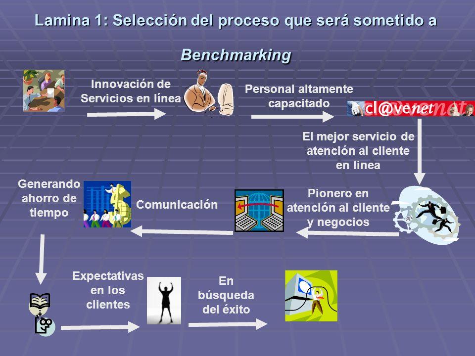Lamina 1: Selección del proceso que será sometido a Benchmarking Innovación de Servicios en línea Personal altamente capacitado El mejor servicio de atención al cliente en linea Pionero en atención al cliente y negocios Comunicación Generando ahorro de tiempo Expectativas en los clientes En búsqueda del éxito