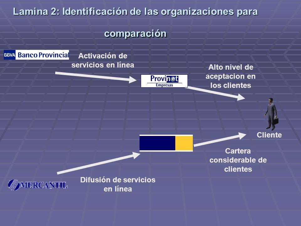 Lamina 2: Identificación de las organizaciones para comparación Activación de servicios en línea Alto nivel de aceptacion en los clientes Difusión de servicios en línea Cartera considerable de clientes Cliente