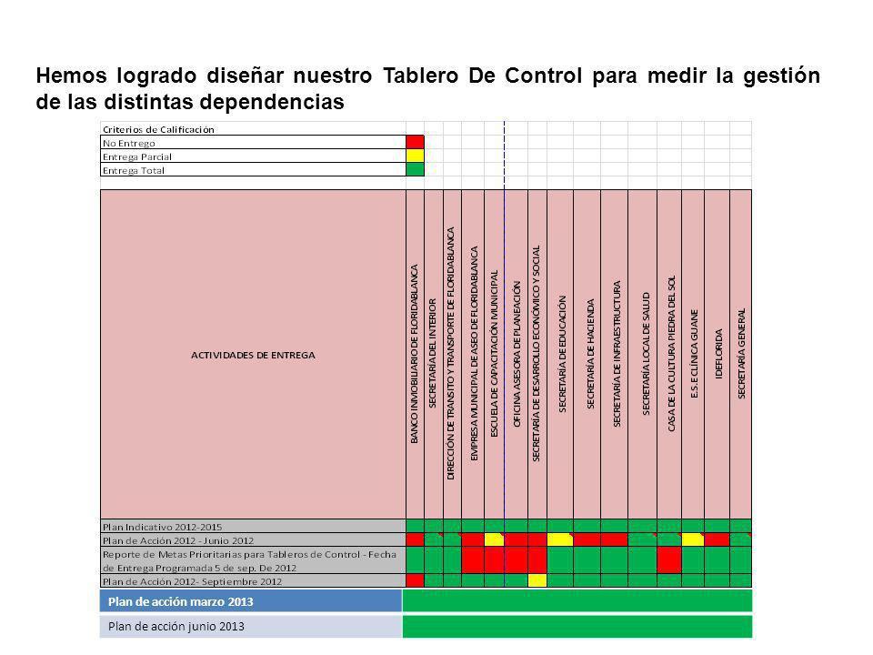 Hemos logrado diseñar nuestro Tablero De Control para medir la gestión de las distintas dependencias Plan de acción marzo 2013 Plan de acción junio 2013