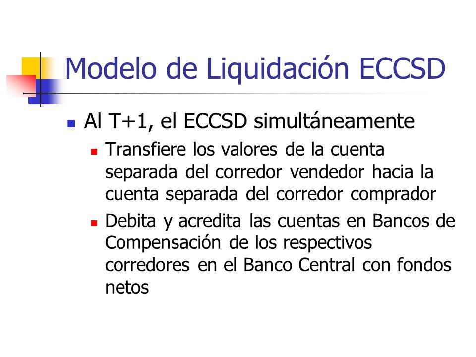 Modelo de Liquidación ECCSD Al T+1, el ECCSD simultáneamente Transfiere los valores de la cuenta separada del corredor vendedor hacia la cuenta separada del corredor comprador Debita y acredita las cuentas en Bancos de Compensación de los respectivos corredores en el Banco Central con fondos netos