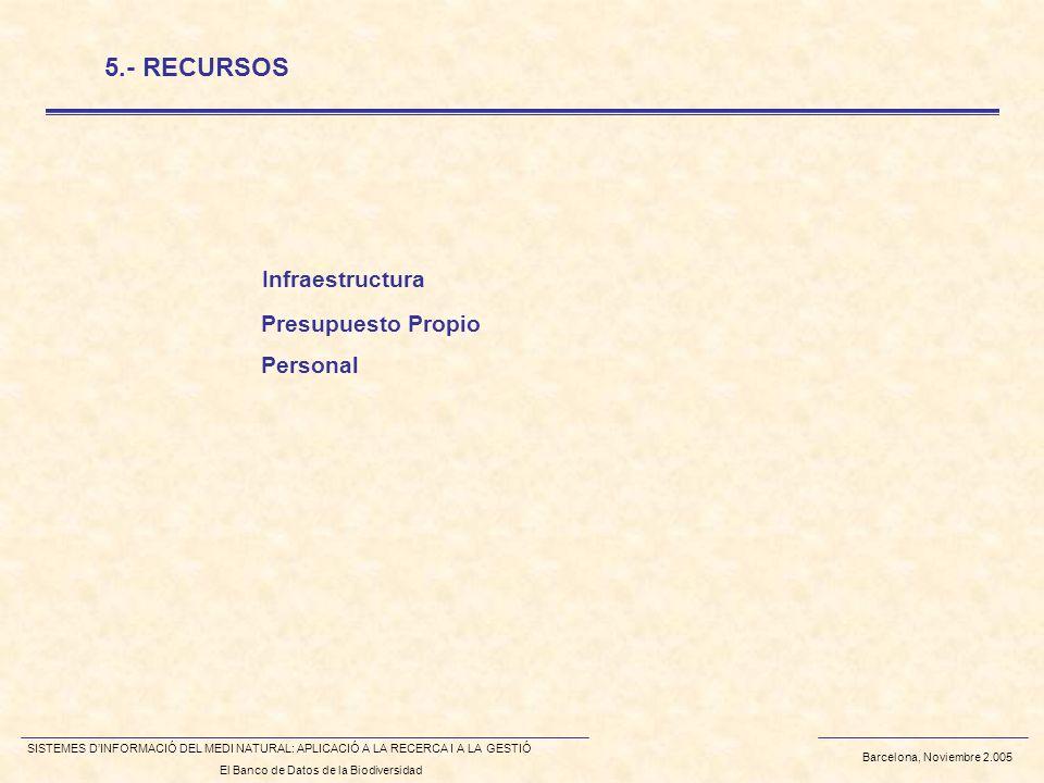 Barcelona, Noviembre 2.005 SISTEMES DINFORMACIÓ DEL MEDI NATURAL: APLICACIÓ A LA RECERCA I A LA GESTIÓ El Banco de Datos de la Biodiversidad Infraestructura 5.- RECURSOS Presupuesto Propio Personal