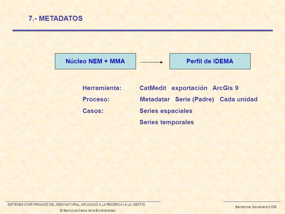 Barcelona, Noviembre 2.005 SISTEMES DINFORMACIÓ DEL MEDI NATURAL: APLICACIÓ A LA RECERCA I A LA GESTIÓ El Banco de Datos de la Biodiversidad 7.- METADATOS Herramienta:CatMedit exportación ArcGis 9 Proceso: Metadatar Serie (Padre) Cada unidad Casos:Series espaciales Series temporales Núcleo NEM + MMAPerfil de IDEMA
