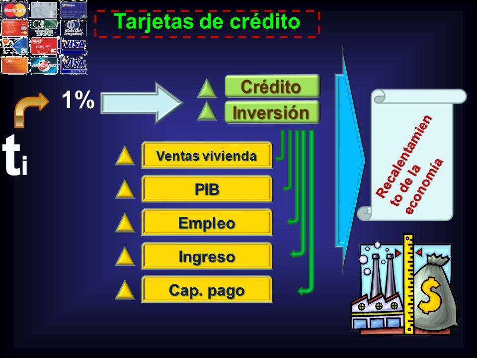 Recalentamien to de la economía 1% Ventas vivienda PIB Empleo Ingreso Cap. pago Tarjetas de crédito