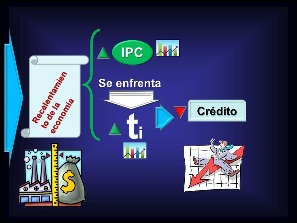 Recalentamien to de la economía IPC Crédito Se enfrenta