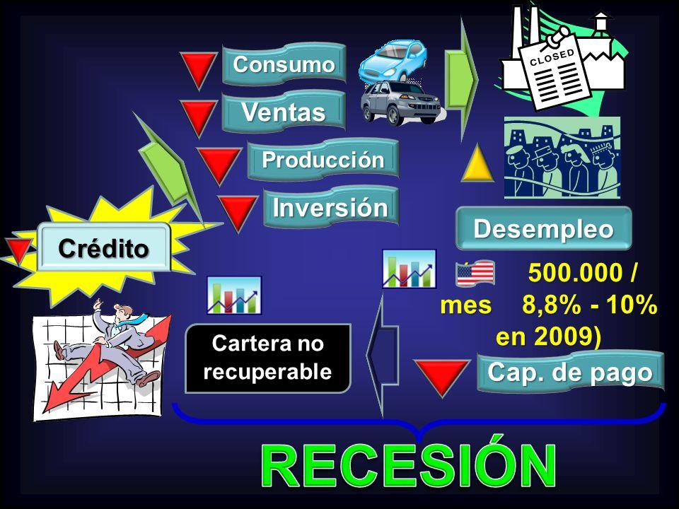 Crédito Consumo Ventas Desempleo Cartera no recuperable ( 500.000 / mes 8,8% - 10% en 2009) Producción Inversión Cap. de pago