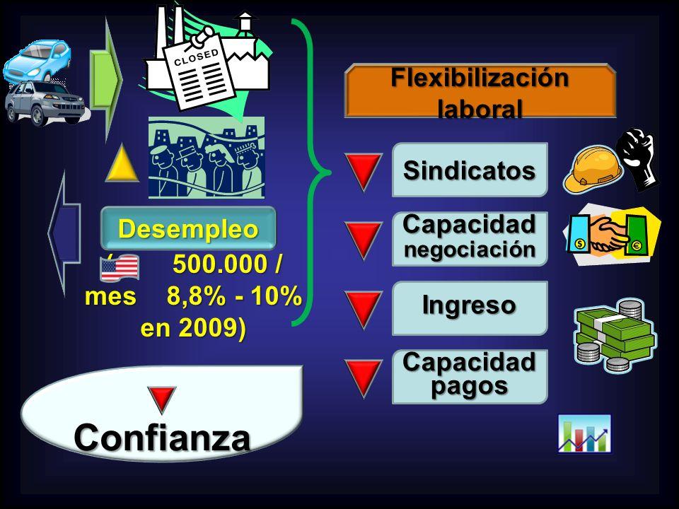 Desempleo ( 500.000 / mes 8,8% - 10% en 2009) Flexibilización laboral Sindicatos Capacidad pagos Ingreso Capacidad negociación Confianza Confianza