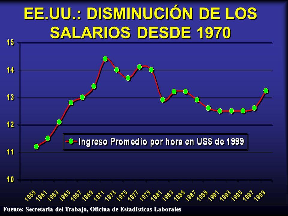 EE.UU.: DISMINUCIÓN DE LOS SALARIOS DESDE 1970 Fuente: Secretaria del Trabajo, Oficina de Estadísticas Laborales