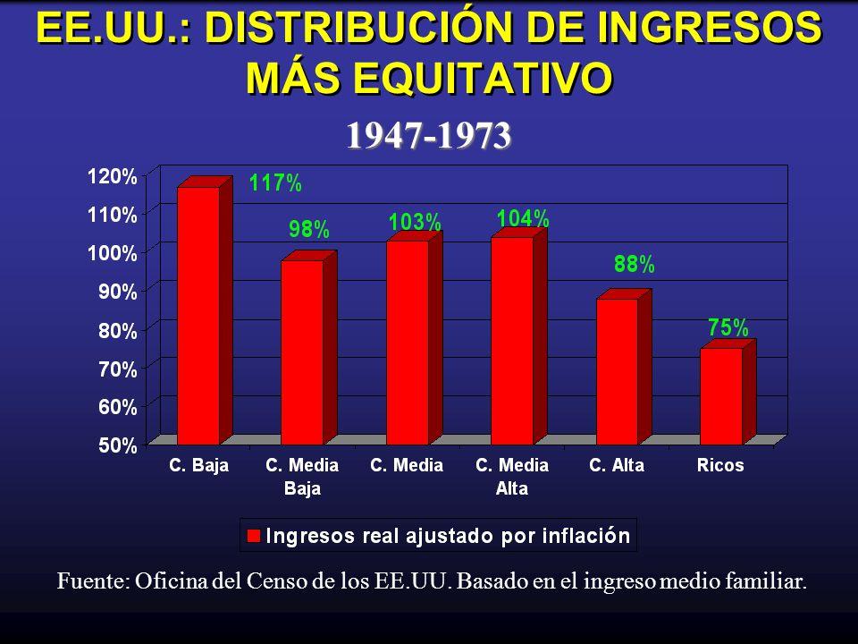 EE.UU.: DISTRIBUCIÓN DE INGRESOS MÁS EQUITATIVO 1947-1973 Fuente: Oficina del Censo de los EE.UU. Basado en el ingreso medio familiar.