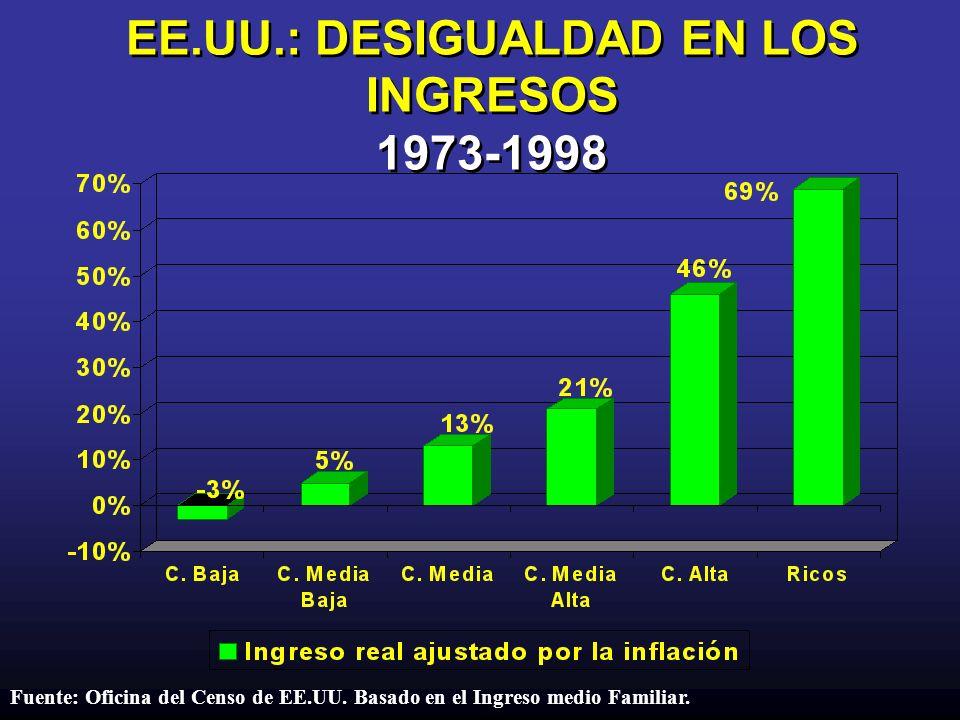 EE.UU.: DESIGUALDAD EN LOS INGRESOS 1973-1998 Fuente: Oficina del Censo de EE.UU. Basado en el Ingreso medio Familiar.