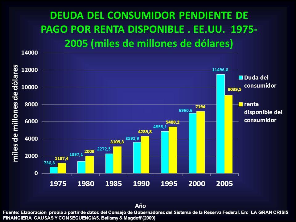 Fuente: Elaboración propia a partir de datos del Consejo de Gobernadores del Sistema de la Reserva Federal. En: LA GRAN CRISIS FINANCIERA CAUSAS Y CON