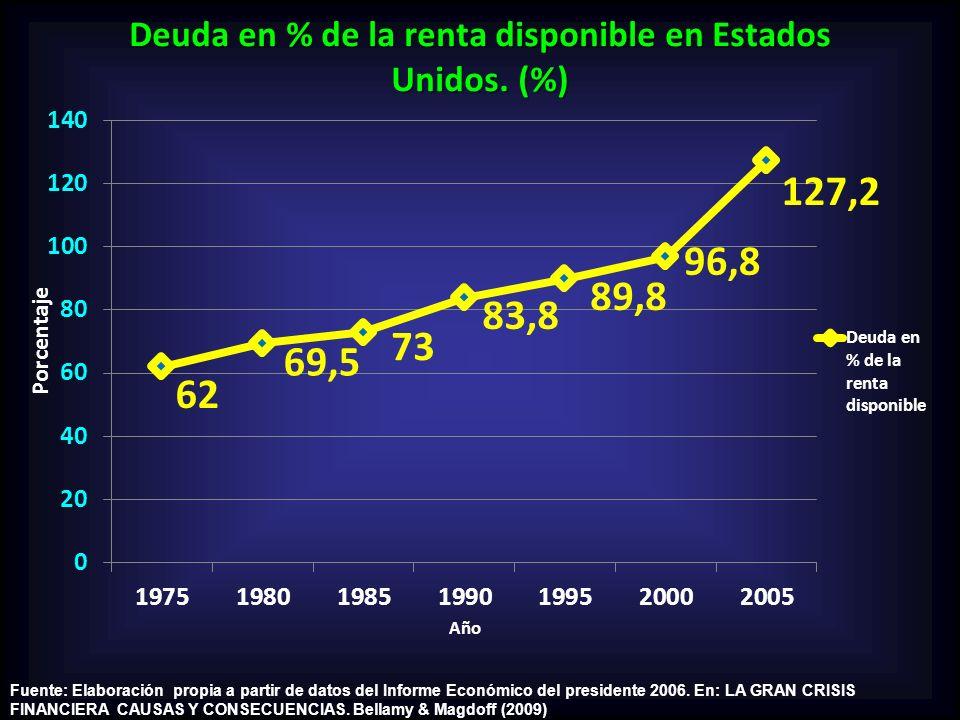 Fuente: Elaboración propia a partir de datos del Informe Económico del presidente 2006. En: LA GRAN CRISIS FINANCIERA CAUSAS Y CONSECUENCIAS. Bellamy