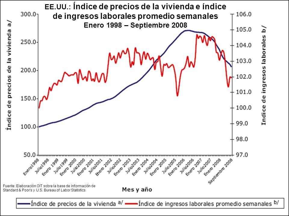 EE.UU.: Índice de precios de la vivienda e índice de ingresos laborales promedio semanales Enero 1998 – Septiembre 2008 Fuente: Elaboración OIT sobre