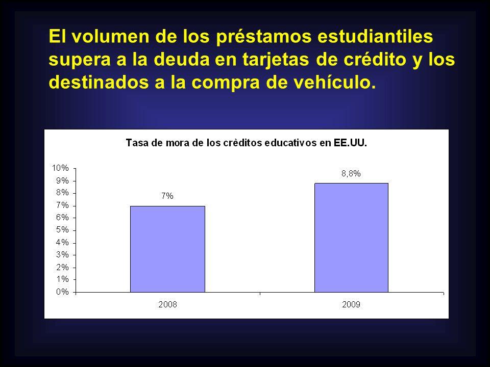 El volumen de los préstamos estudiantiles supera a la deuda en tarjetas de crédito y los destinados a la compra de vehículo.