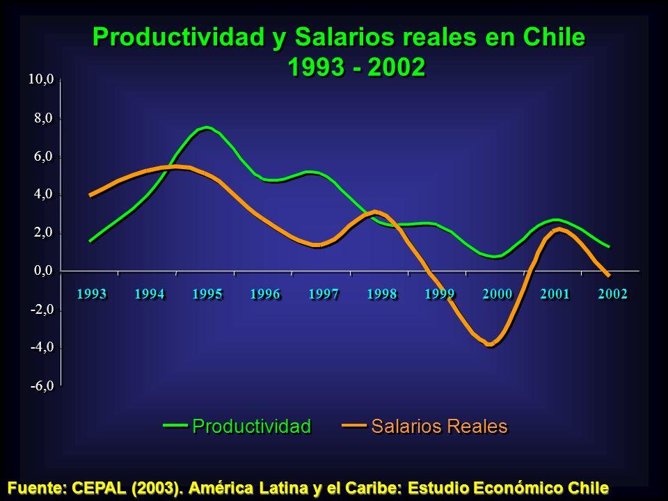 Productividad y Salarios reales en Chile 1993 - 2002 -6,0-6,0 -4,0-4,0 -2,0-2,0 0,00,0 2,02,0 4,04,0 6,06,0 8,08,010,010,01993199319941994199519951996