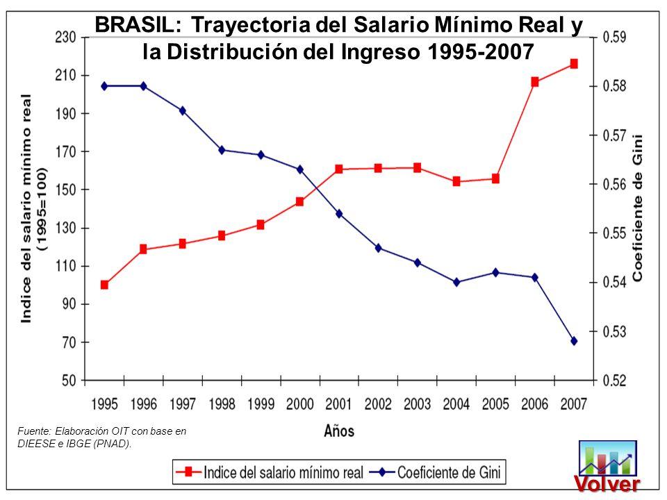 Fuente: Elaboración OIT con base en DIEESE e IBGE (PNAD). BRASIL: Trayectoria del Salario Mínimo Real y la Distribución del Ingreso 1995-2007 Volver