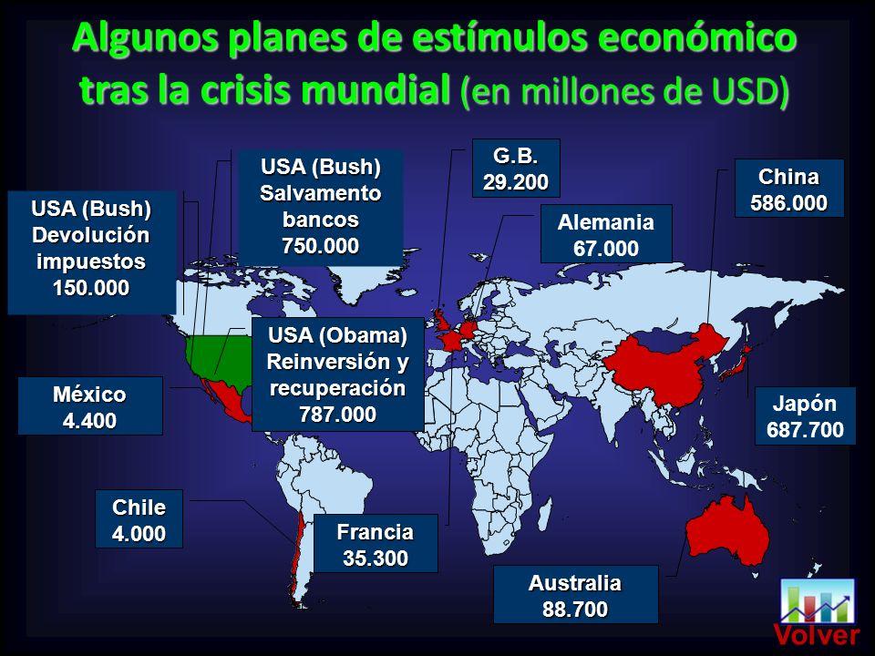 Algunos planes de estímulos económico tras la crisis mundial (en millones de USD) Chile4.000 México4.400 USA (Bush) Devolución impuestos 150.000 USA (