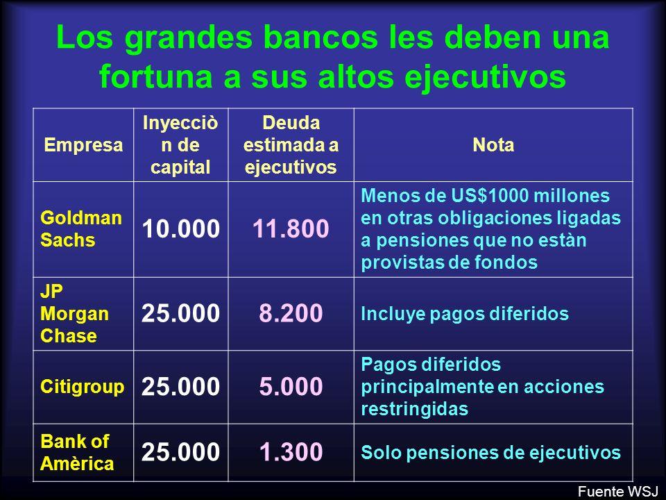 Los grandes bancos les deben una fortuna a sus altos ejecutivos Empresa Inyecciò n de capital Deuda estimada a ejecutivos Nota Goldman Sachs 10.00011.