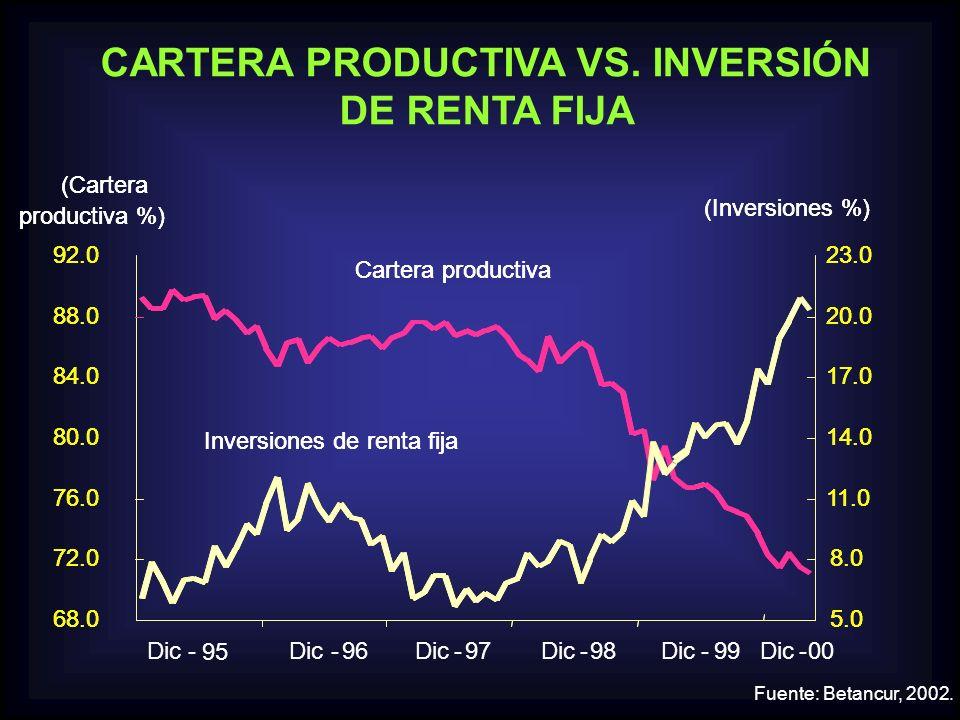 Fuente: Banco República - DANE