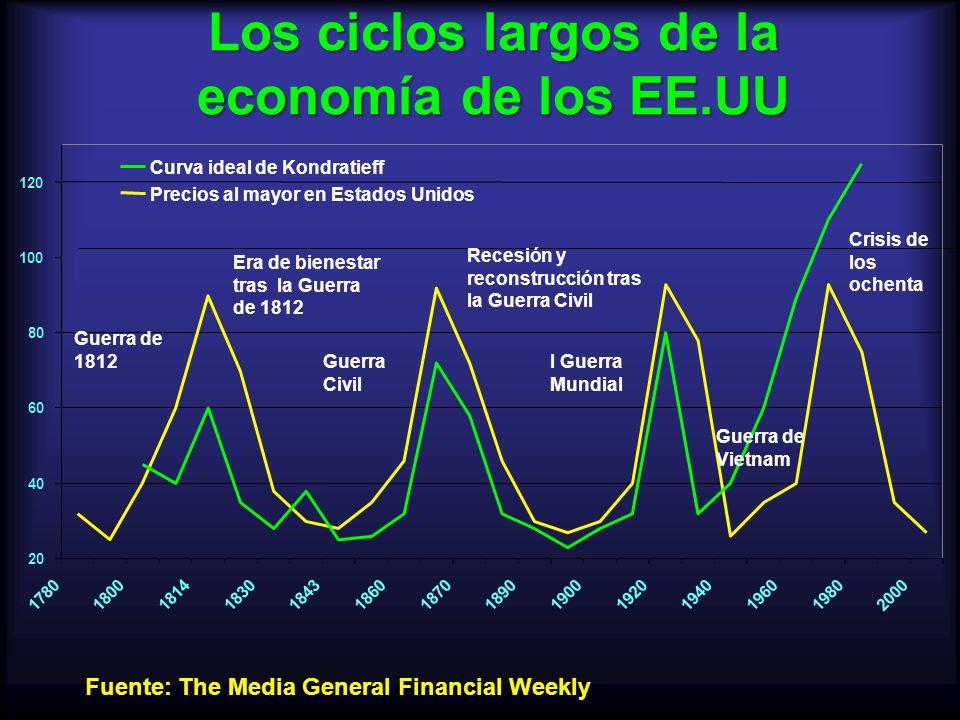 Los ciclos largos de la economía de los EE.UU 20 40 60 80 100 120 17801800181418301843186018701890190019201940196019802000 Curva ideal de Kondratieff