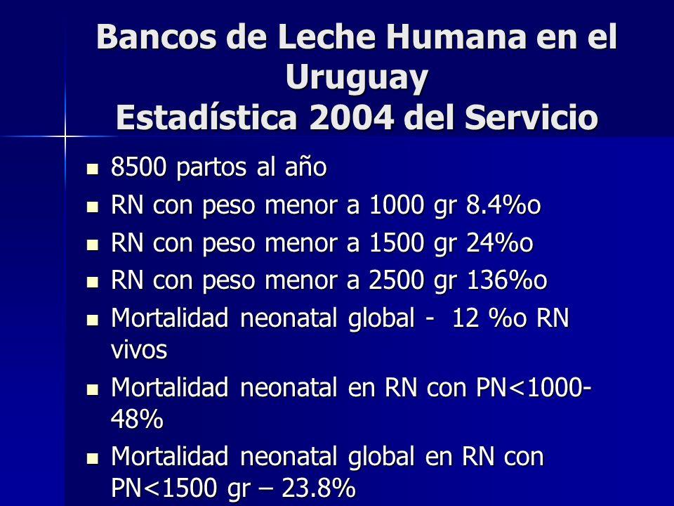 Bancos de Leche Humana en el Uruguay Estadística 2004 del Servicio 8500 partos al año 8500 partos al año RN con peso menor a 1000 gr 8.4%o RN con peso menor a 1000 gr 8.4%o RN con peso menor a 1500 gr 24%o RN con peso menor a 1500 gr 24%o RN con peso menor a 2500 gr 136%o RN con peso menor a 2500 gr 136%o Mortalidad neonatal global - 12 %o RN vivos Mortalidad neonatal global - 12 %o RN vivos Mortalidad neonatal en RN con PN<1000- 48% Mortalidad neonatal en RN con PN<1000- 48% Mortalidad neonatal global en RN con PN<1500 gr – 23.8% Mortalidad neonatal global en RN con PN<1500 gr – 23.8%