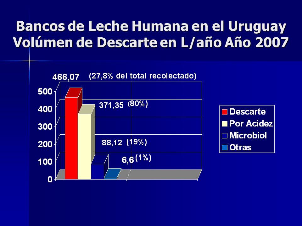 Bancos de Leche Humana en el Uruguay Volúmen de Descarte en L/año Año 2007
