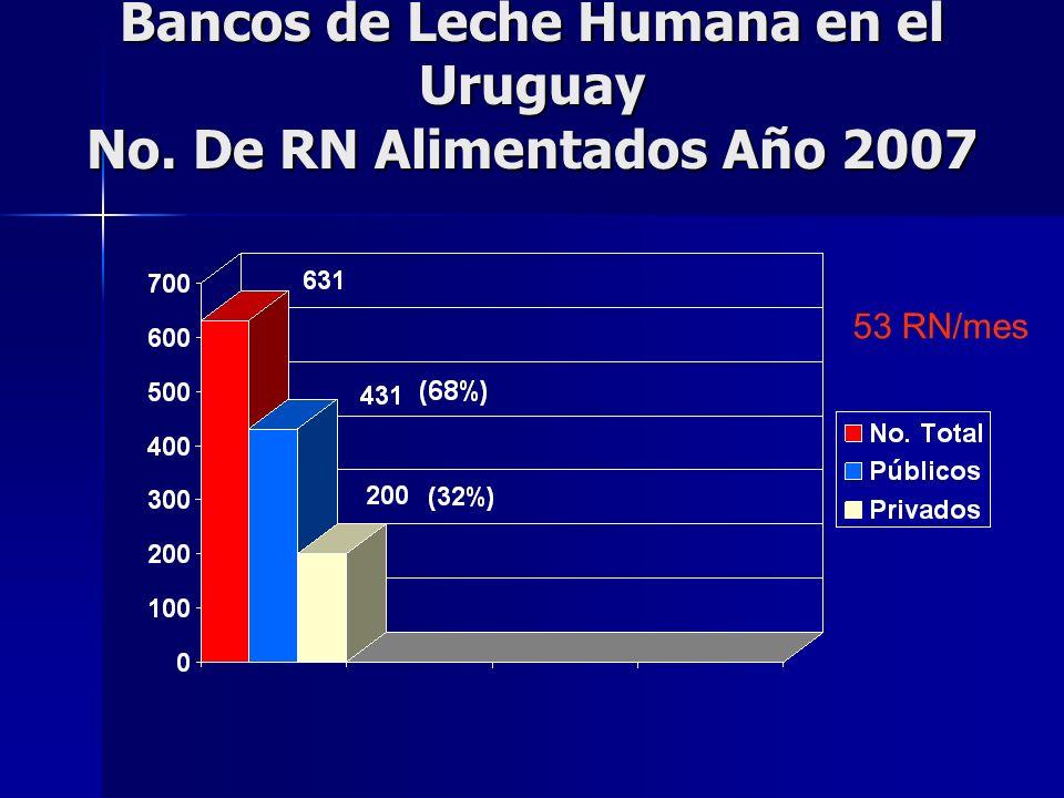 Bancos de Leche Humana en el Uruguay No. De RN Alimentados Año 2007 53 RN/mes